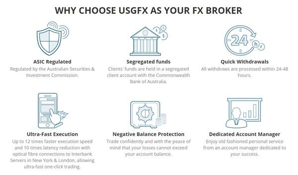 Usgfx forex